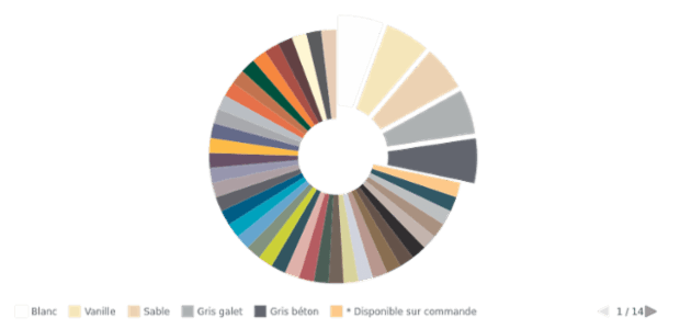 Donut Chart with Range Palette created by anonymous, Here is a donut chart with customized colors. Legend is enabled and placed at the bottom of the chart's plot. This chart displays ACME Corp. revenue from cosmetic sales.