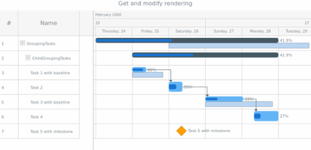 anychart.core.gantt.elements.TimelineElement.rendering get created by anonymous