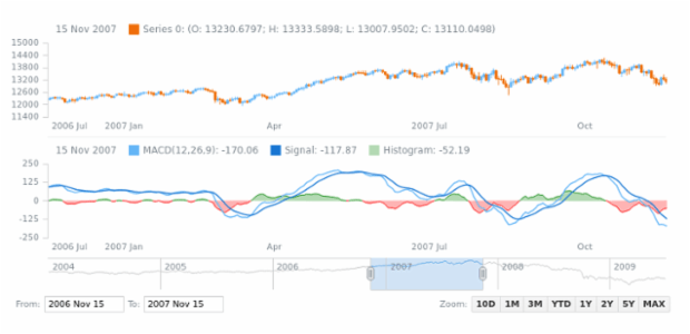 MACD Indicator Histogram Series Positive/Negative Coloring created by anonymous