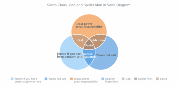 Santa Claus, God and Spider Man in Venn Chart created by anonymous, Venn Diagram, a basic charting sample. The chart plots three points, each having the intersection with the others.