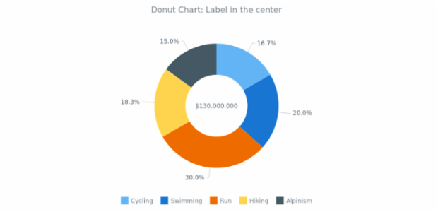BCT Doughnut Chart 04 created by anonymous