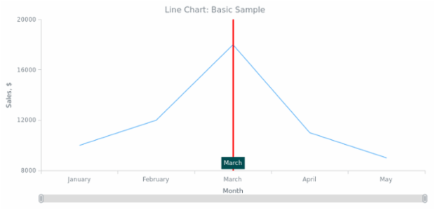 BCT Line Chart 01 created by anonymous