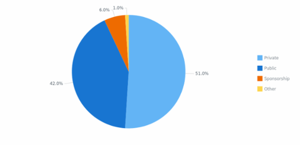 Pie Chart with Outside Labels created by anonymous, Pie chart with labels that have
