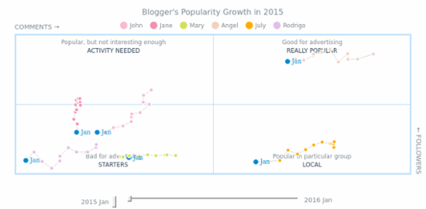 Quadrant Motion created by anonymous, A quadrant chart which compares several bloggers' popularity, dividing them into those who are popular, those who are popular only in some particular group of audience, those who need more activity, and starters.