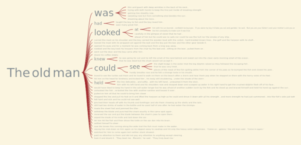 The Old Man and the Sea Word-Tree Chart created by anonymous
