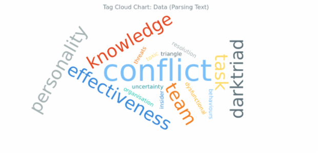 BCT Tag Cloud Chart 03 created by anonymous