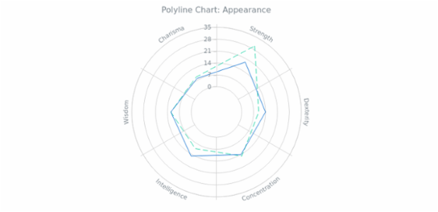 BCT Polyline Chart 02 created by anonymous