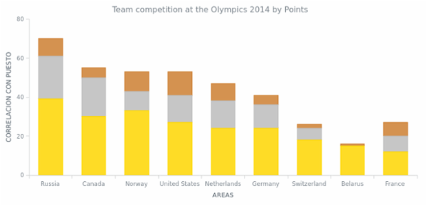 Winter Olympics, Top 10 Chart using Google Spreadsheet created by anonymous, Stacked Column Chart showing the top nine national teams at the 2014 Winter Olympics in Sochi by medal count. Data for this visualization is loaded straight from a public document on Google Spreadsheets.