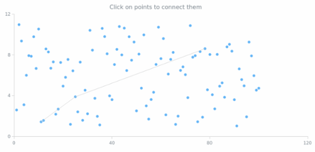 Points Operations created by anonymous, An interactive Marker Chart where markers can be connected with each other by clicking at them. This function might be useful if you need to create a graph on a chart.