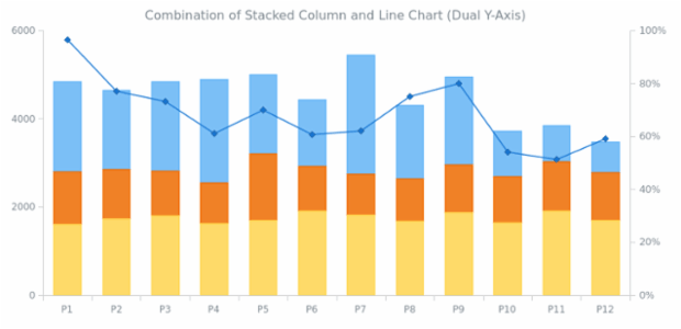 Stacked Column and Line Chart created by anonymous, Three series of a Stacked Column type and a series of a Line type are combined in this chart. Two axes demonstrate values in integer and percent values.