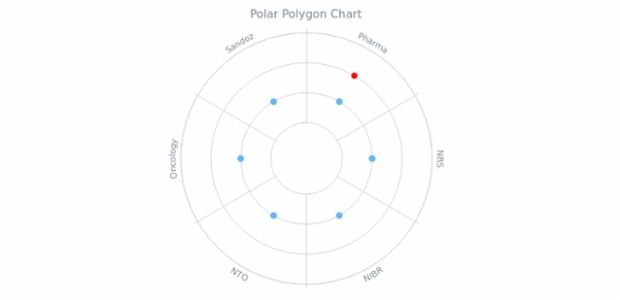 BCT Polar Polygon Chart created by anonymous