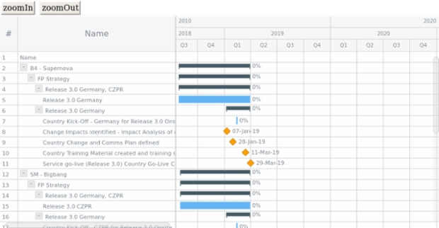 Sample of Gantt chart created by anonymous