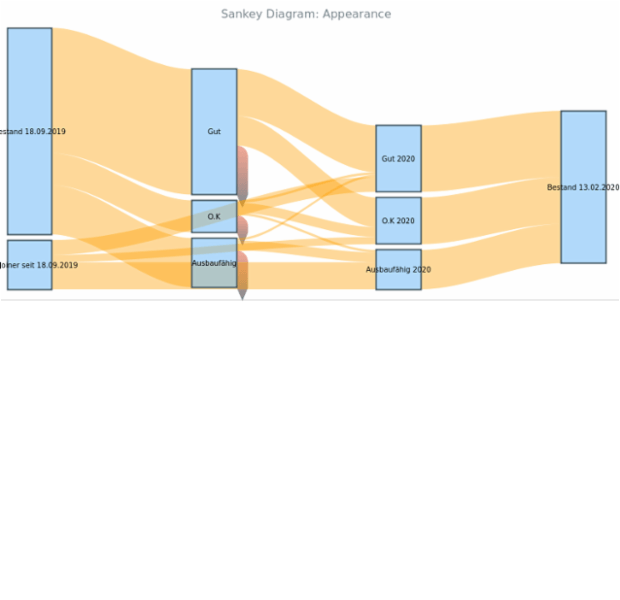 BCT Sankey Diagram 06 created by anonymous