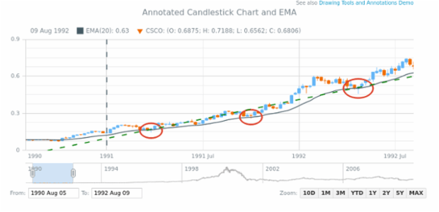 Annotated Candlestick Chart and EMA created by anonymous