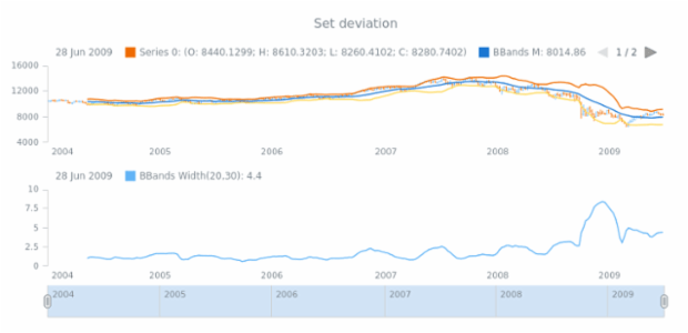 anychart.core.stock.indicators.BBandsWidth.deviation set created by anonymous