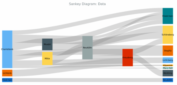 BCT Sankey Diagram 02 created by anonymous