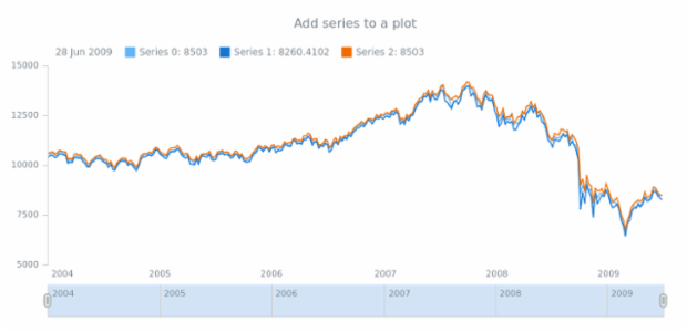 anychart.core.stock.Plot.addSeries created by anonymous