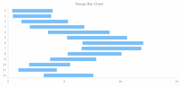 BCT Range Bar-Column Charts 01 created by anonymous