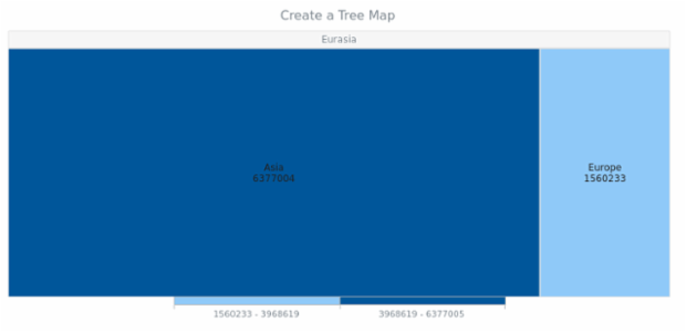 anychart.treeMap created by anonymous