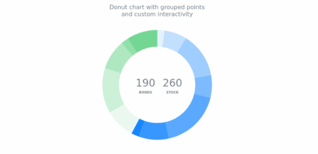 Donut Chart with Custom Categories created by anonymous, Here is a donut chart with all the points divided into two categories. Each point was colored according to its category. Labels inside the donut are interactive and can be used instead of the chart's legend.