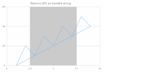 anychart.charts.Scatter.getJpgBase64String created by anonymous