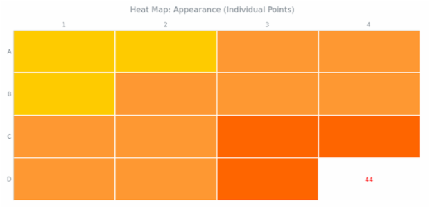BCT Heat Map Chart 04 created by anonymous