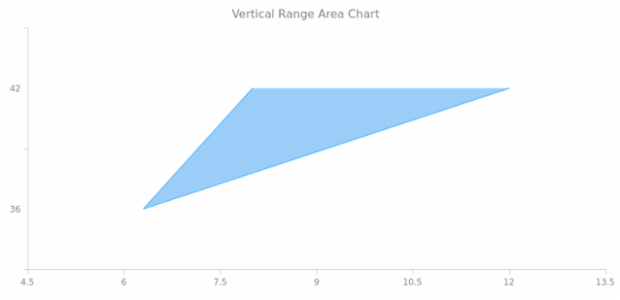 BCT Vertical Range Area Chart created by anonymous