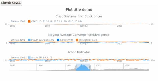 Stock Plot Title created by anonymous, Setting titles for chart plots