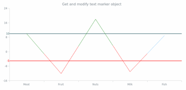 anychart.charts.Cartesian.textMarker get created by anonymous