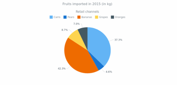 Pie Chart with Outside Labels created by anonymous, Pie chart with labels that have outside position. The chart has a legend is placed at the bottom of the chart and can be used for interaction with the chart. Current chart visualize the volumes of imported fruits in 2015.