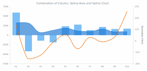Column Chart created by anonymous, AnyChart - JavaScript Charts designed to be embedded and integrated