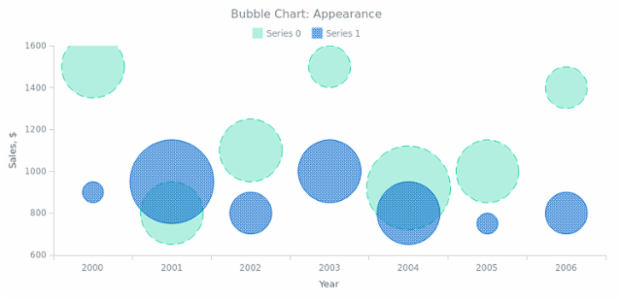BCT Bubble Chart 02 created by anonymous