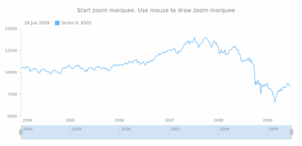 anychart.charts.Stock.startZoomMarquee created by anonymous