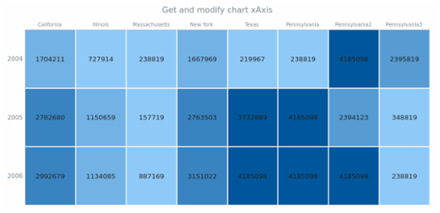 anychart.charts.HeatMap.yAxis get created by anonymous