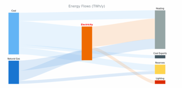 Energy Flow Chart created by anonymous