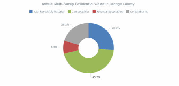 Residential Waste created by anonymous, AnyChart - JavaScript Charts designed to be embedded and integrated