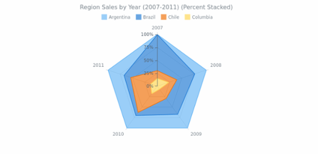 Percent Stacked Area Radar Chart created by anonymous, Here is a multi-series radar chart. Each series represent a region of sales. The percentage stacked mode ghelps to show that comparing values form a whole. Chart's legend is interactive and can be used for controlling chart's series.