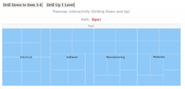 BCT Treemap Chart 15 created by anonymous