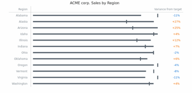 Horizontal Bullet Chart created by anonymous, A simple table with 12 horizontal Bullet charts demonstrating complany sales in different regions, showing also the percentage of variance from target.