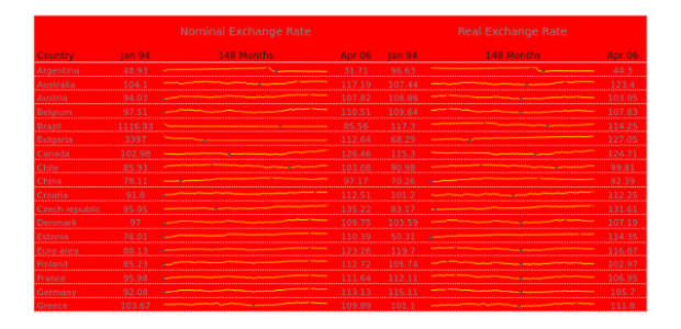 Line created by anonymous, Exchange rates dashboard, with minimum and maximum of each sparkline marked.