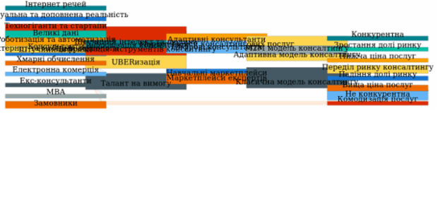 Sankey Diagram created by anonymous, A Sankey diagram visualizes flows (of any kind) and their quantities in proportion to one another. It represents nodes connected with one another by lines or arrows (the bigger the quantity, the wider the line). Sankey Diagrams are widely used in science, especially in physics.