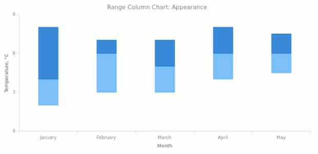 BCT Range Column Chart 02 created by anonymous