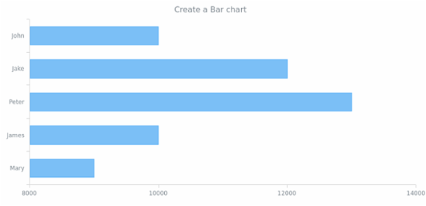 anychart.bar created by anonymous