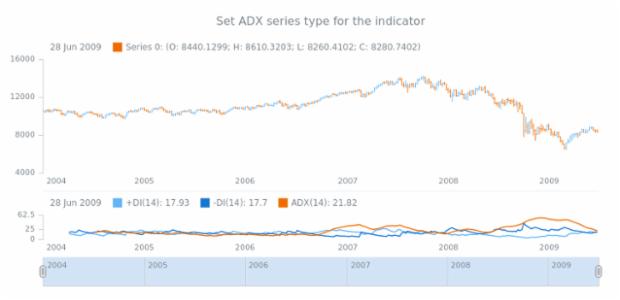 anychart.core.stock.indicators.DMI.adxSeries set created by anonymous