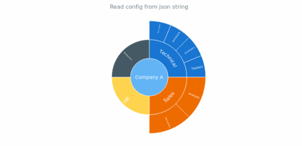 anychart.fromJson created by anonymous