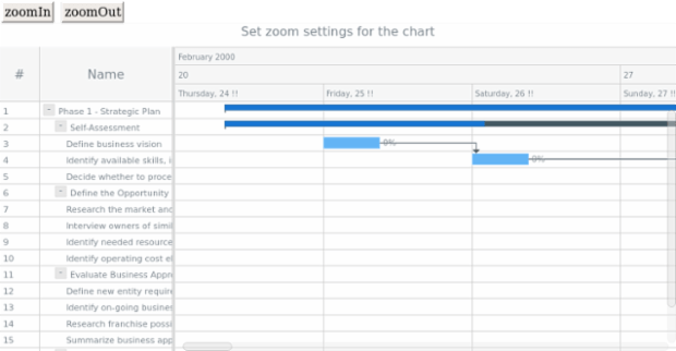 anychart.charts.Gantt.zoomIn zoomOut created by anonymous