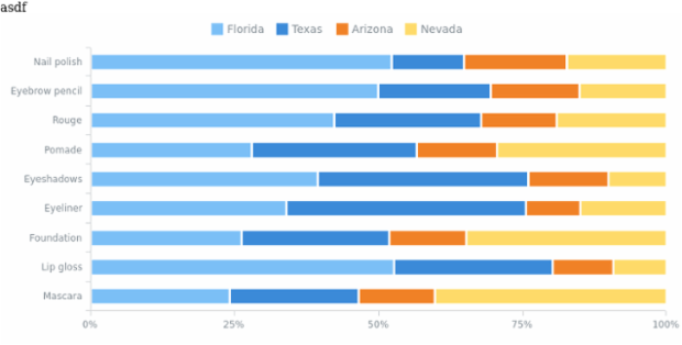Percent Stacked Bar Chart created by anonymous, A Percent Stacked Bar Chart is a multi-series Bar Chart which presents the contribution of each value to the sum of all values across categories. The X-axis is intended for percentage terms (from 0 to 100).