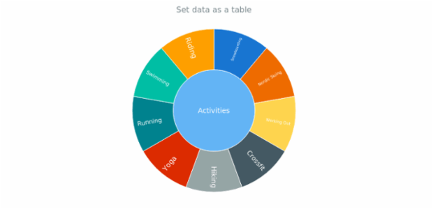 anychart.charts.Sunburst.data set asTable created by anonymous