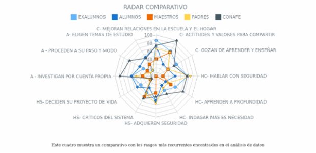 Comparison Radar Chart created by anonymous, This radar chart holds 3 line series. Each line represent a country for comparing. Interactive legend can be used to hide and show chart's series. The chart's label gives additional information and clarifies chart's meaning.