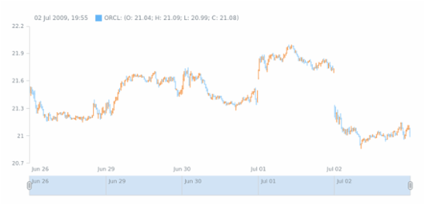 Current Price Indicator with Hot Keys created by anonymous, Adding Current Price Indicator by pressing Alt+H hotkey.